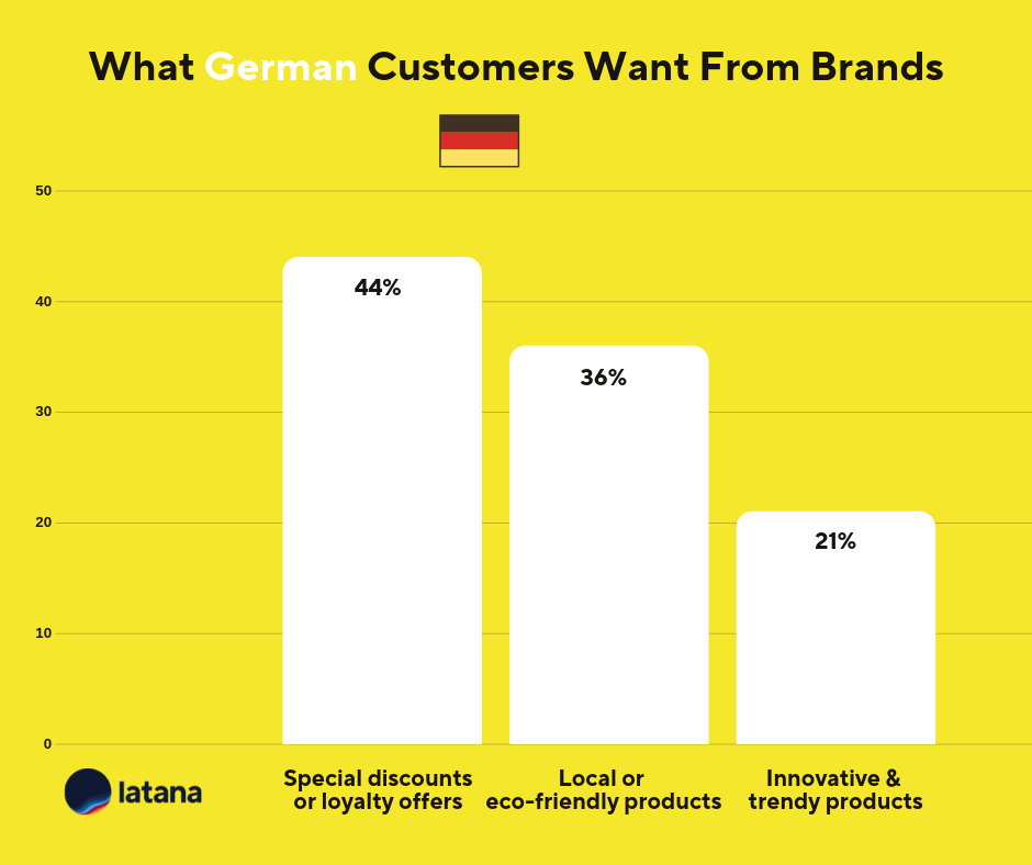 Germany Customer Loyalty Brand Tracking Results