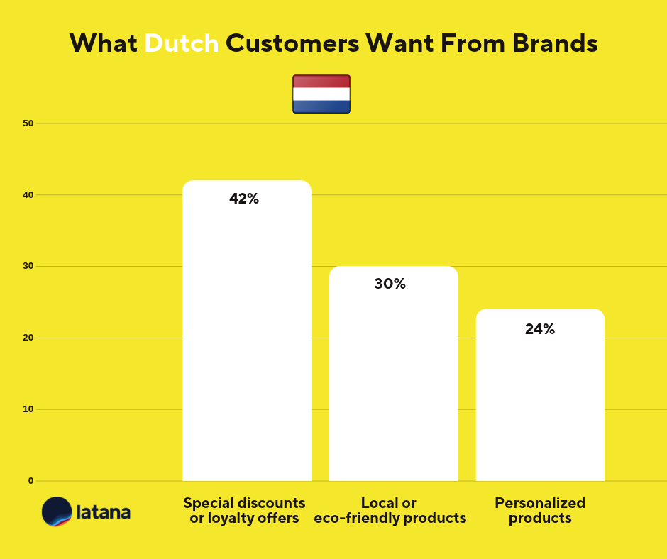 Netherlands Customer Loyalty Brand Tracking Results