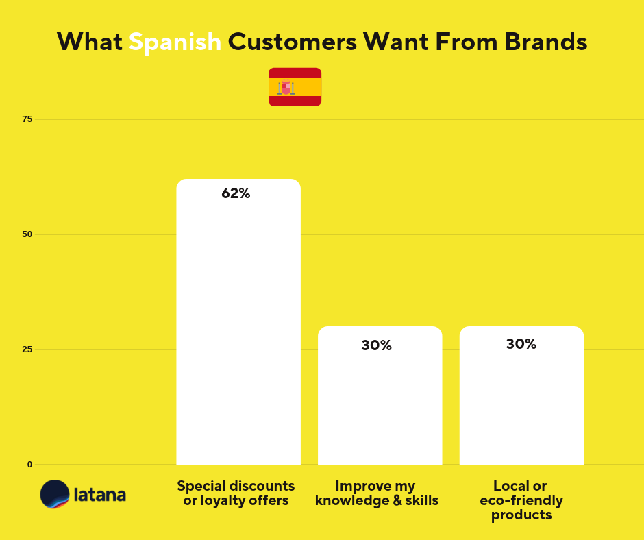 Spain Brand Loyalty Brand Tracking Results