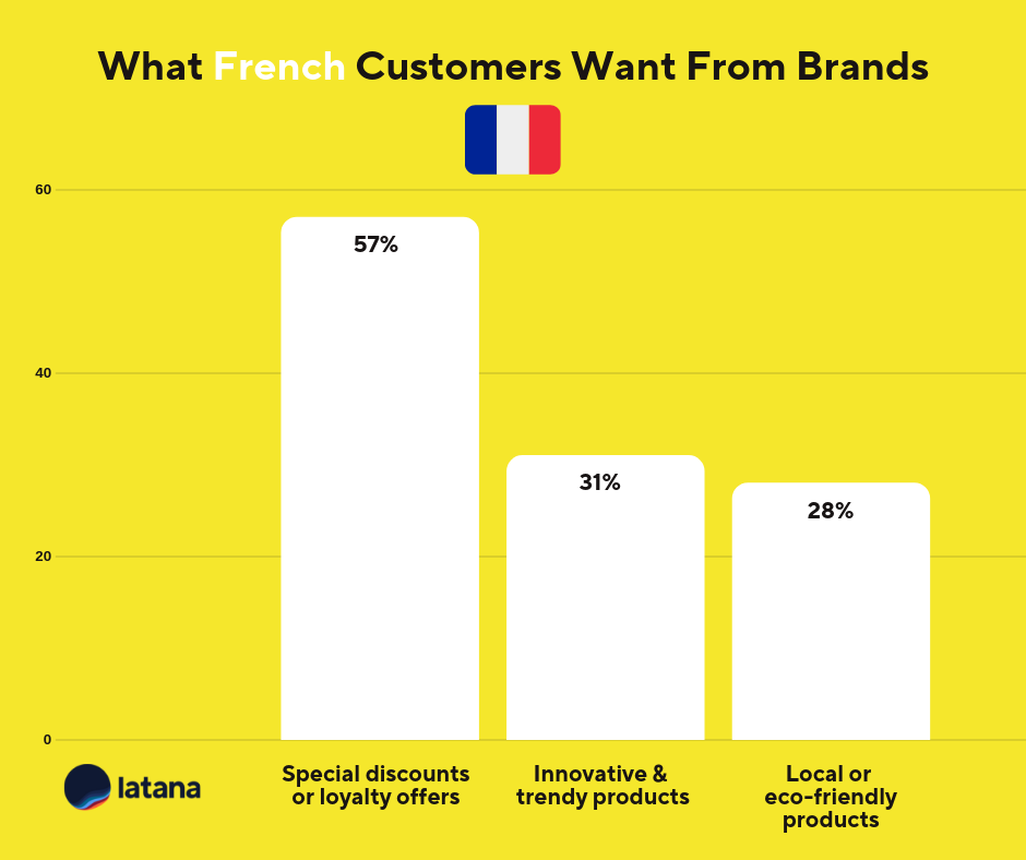 France Brand Loyalty Brand Tracking Results