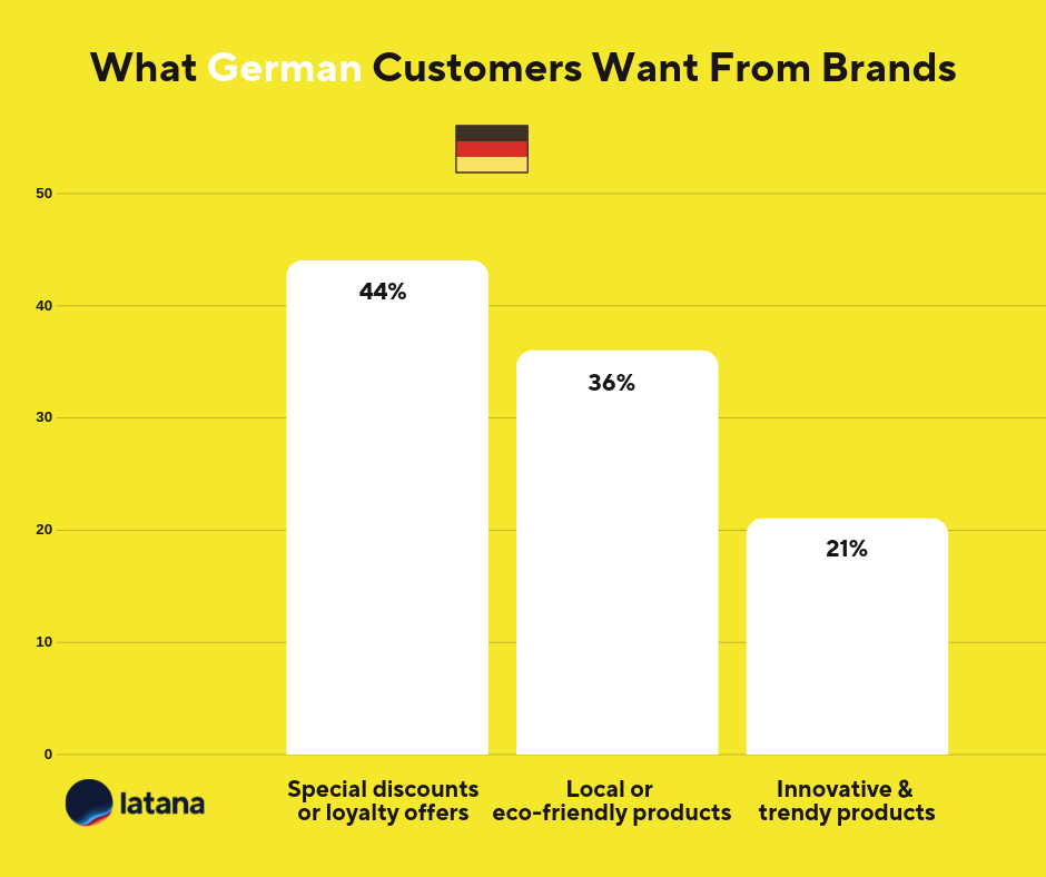 Latana german Brand Insights
