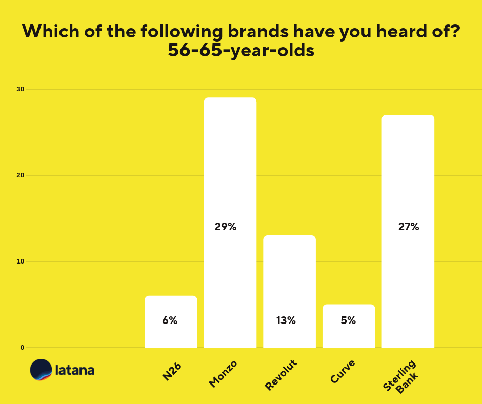 Mobile Banking Brands 56-65 Brand Tracking Results
