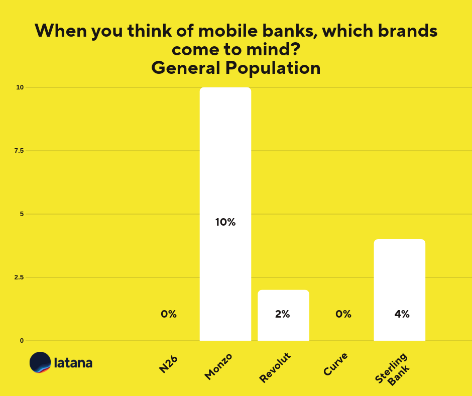 Mobile Banking UK General Population Brand Tracking Results