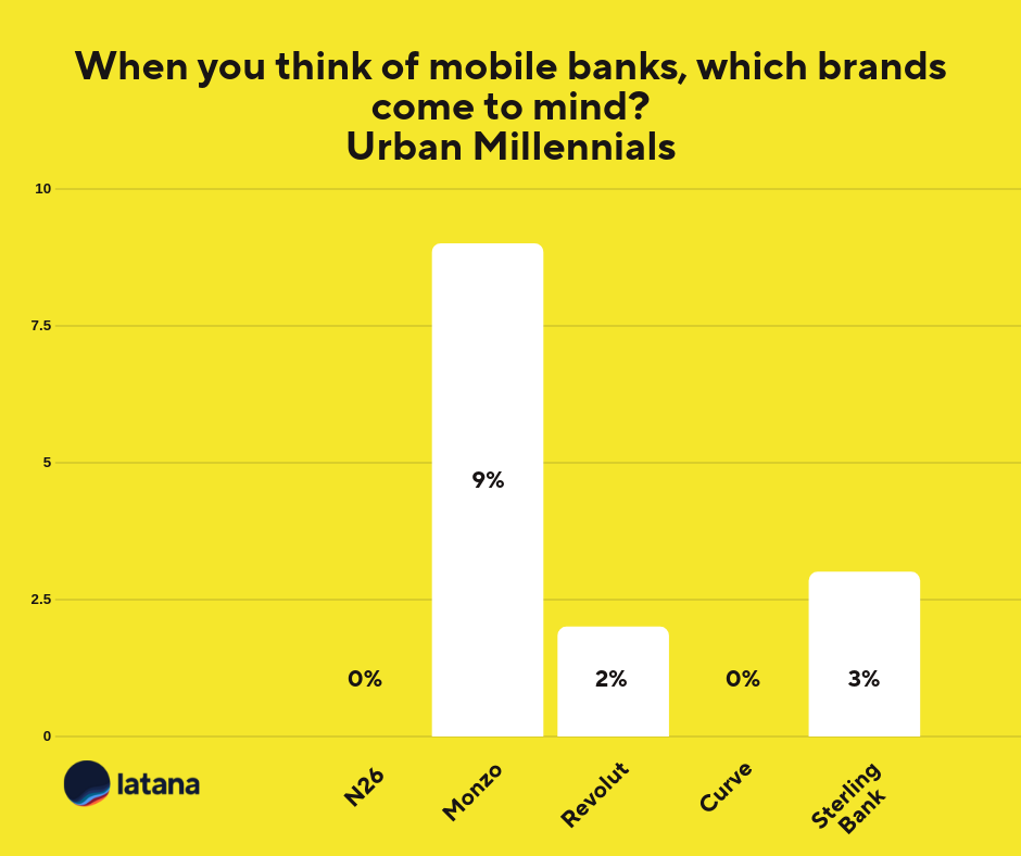 Mobile Banking Urban Millennials Brand Tracking Results