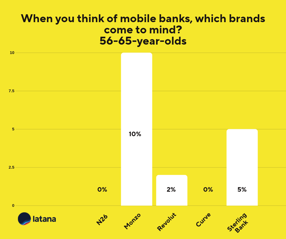 Mobile Banking UK 56-65 Brand Tracking Results