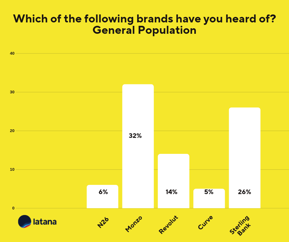 Mobile Banking Brands General Population Brand Tracking Results