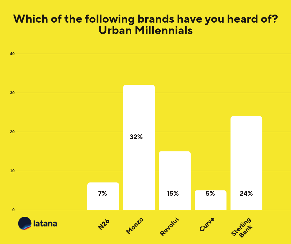 Mobile Banking Brands Urban Millennials Chart