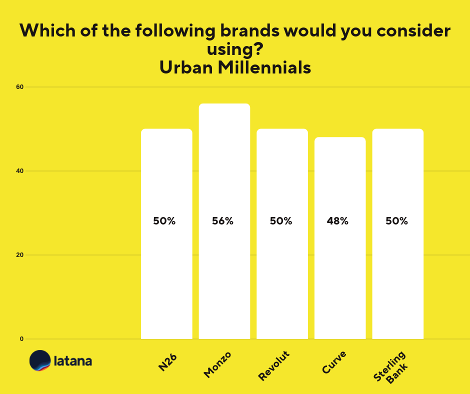 Mobile Banking Brand Consideration Urban Millennals Chart