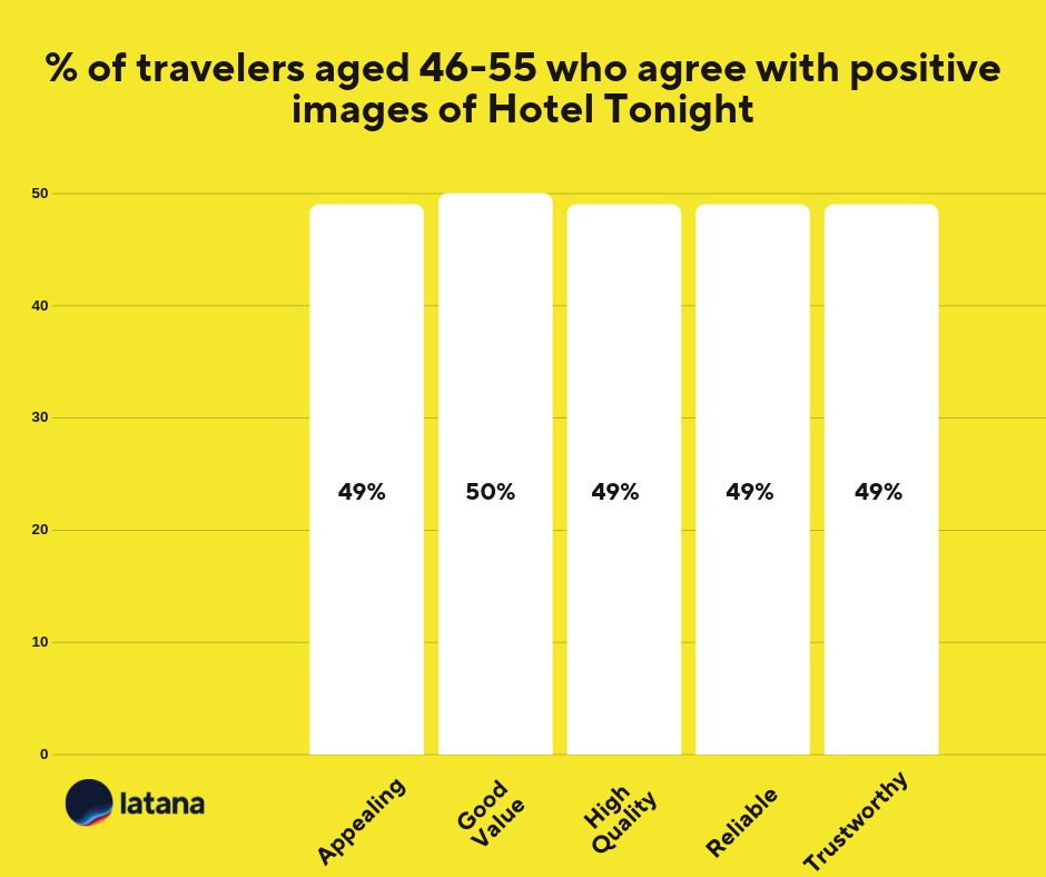 Hotel Tonight brand associations 46-55 Brand Tracking Results