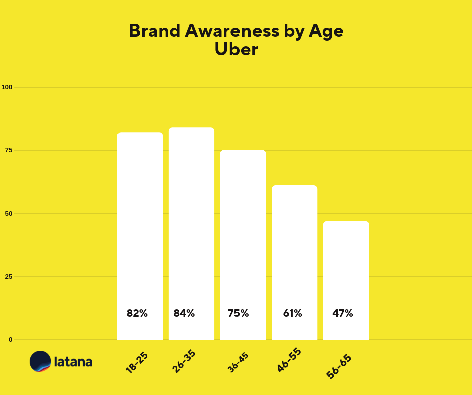 Uber Brand Awareness by Age Chart
