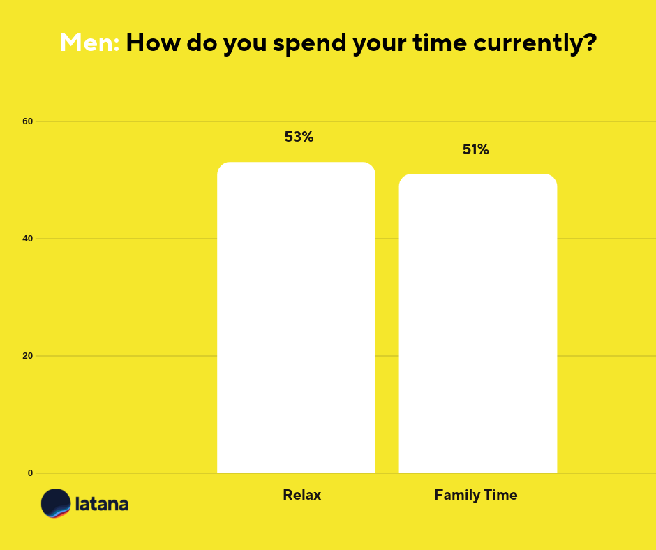 How German Men Spend Time Chart