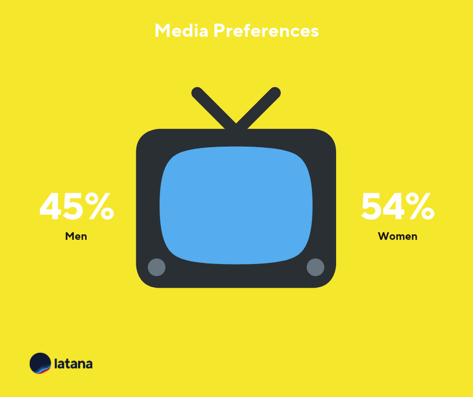 German media preferences brand tracking results