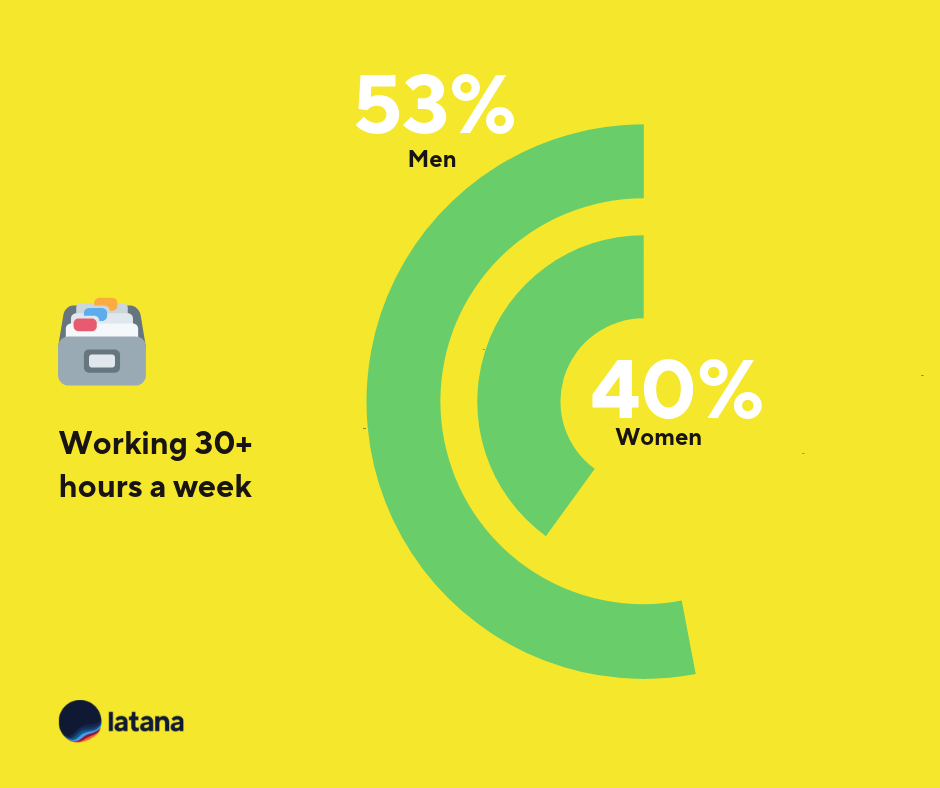 German work hours brand tracking results