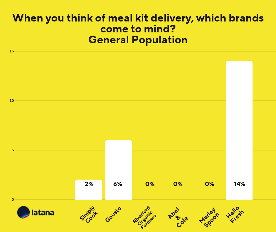 Meal-Kit Delivery Brands Unaided Brand Awareness