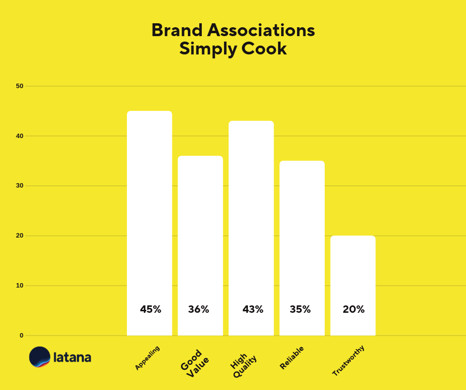 Brand Associations Simply Cook Brand Tracking Results
