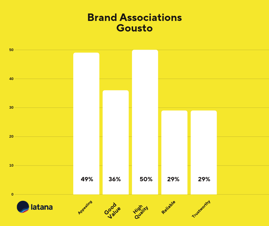 Brand Associations Chart Gousto Brand Tracking Results