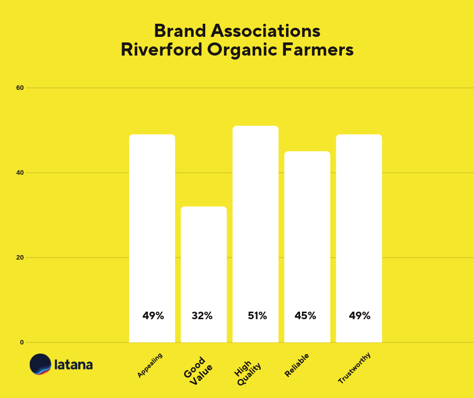 Brand Associations Chart Riverford Organic Farmers Brand Tracking Results