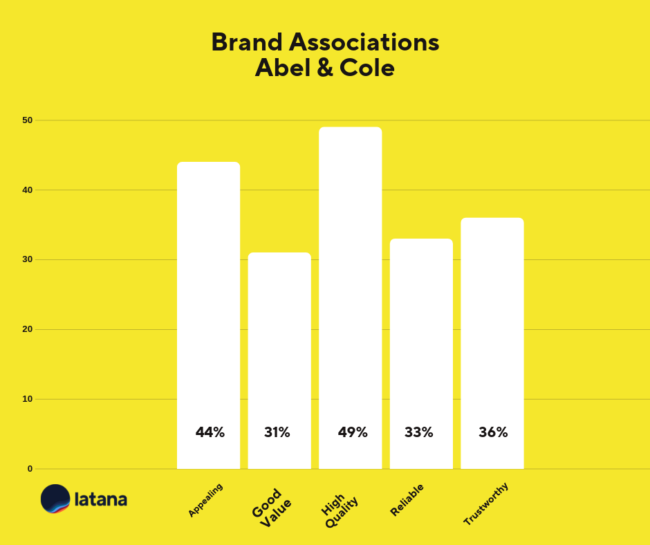 Brand Associations Chart Abel & Cole Brand Tracking Results