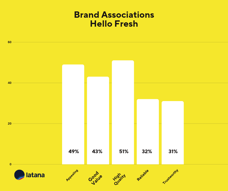 Brand Association Chart Hello Fresh Brand Tracking Results