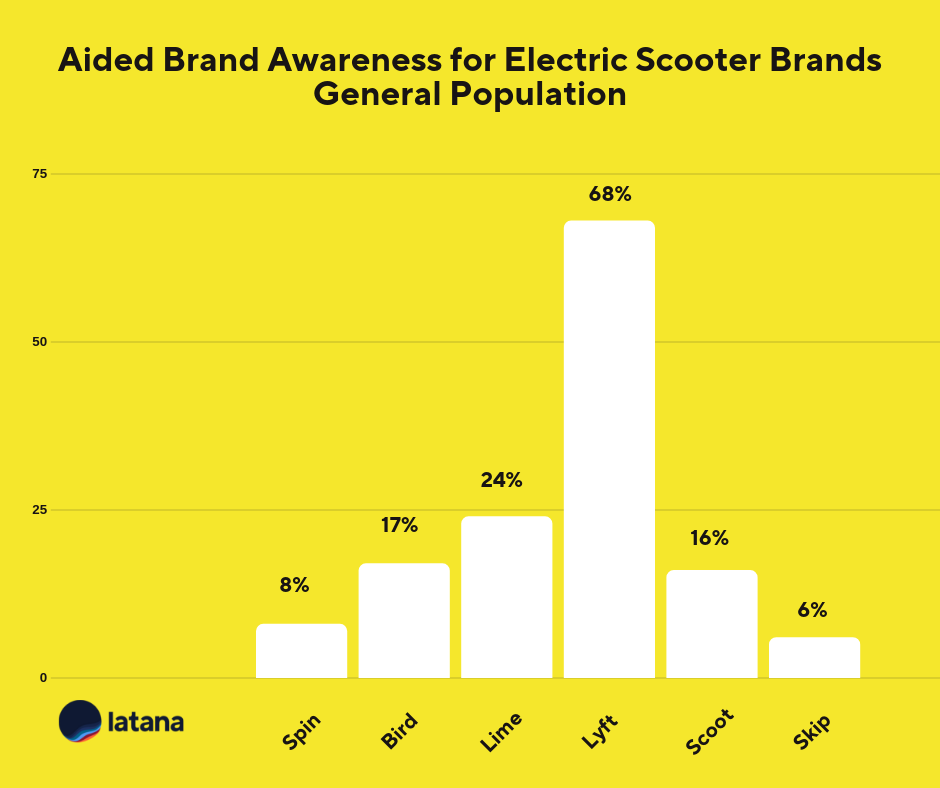 Electric scooter market brand awareness Brand Tracking Results