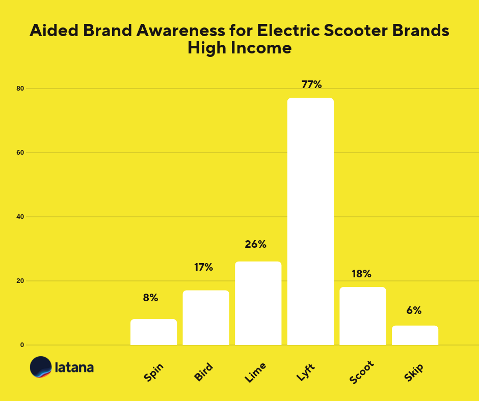 Electric scooter brand awareness high income Brand Tracking Results