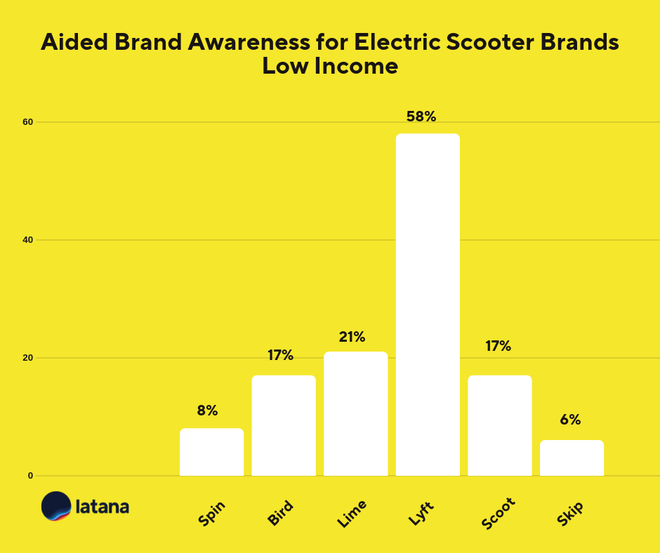 Electric scooter brand awareness low income Brand Tracking Results