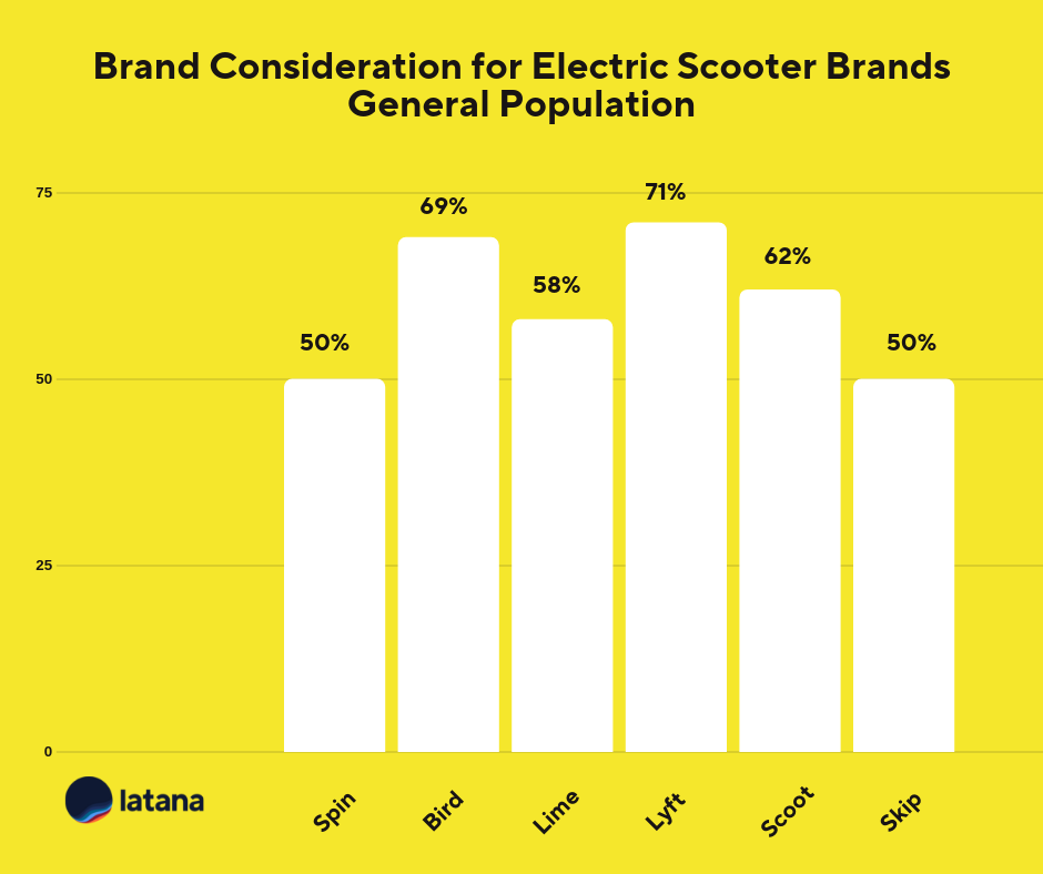 Electric scooter brand consideration Brand Tracking Results