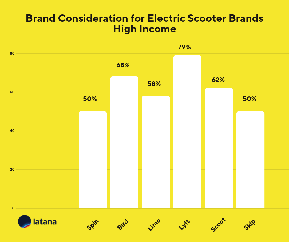 Electric scooter brand consideration high income Brand Tracking Results