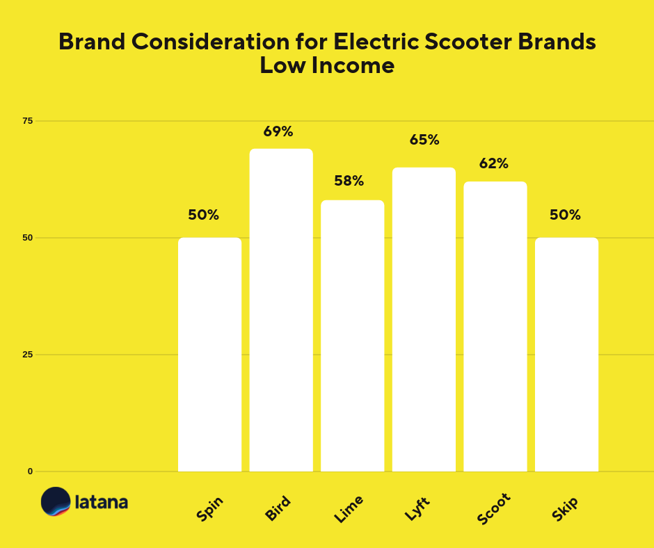 Electric scooter brand consideration chart low income Brand Tracking Results
