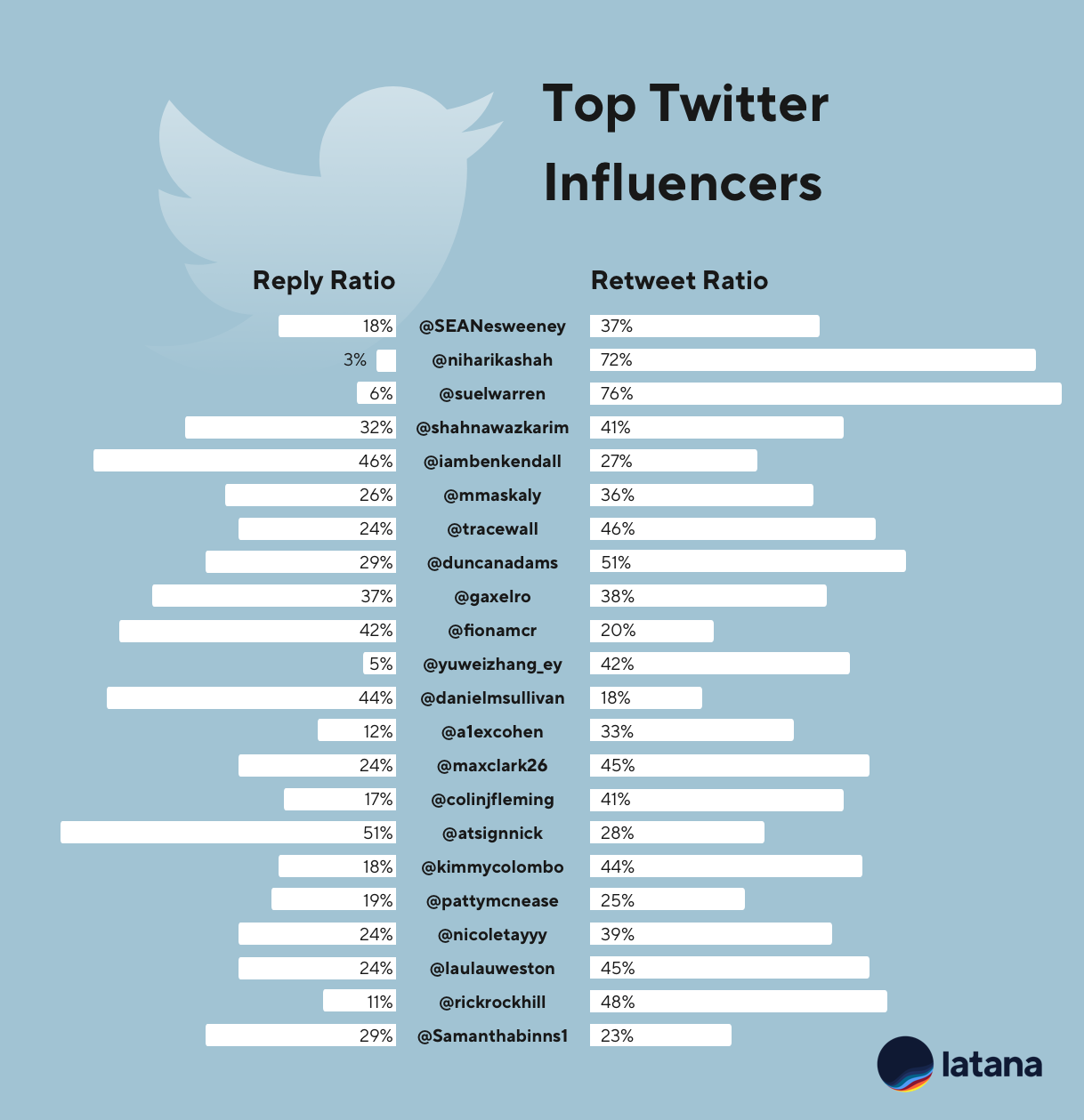 Chart Influential Brand Marketers on Twitter