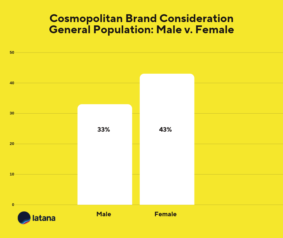 Cosmopolitan Brand Consideration General Population Chart