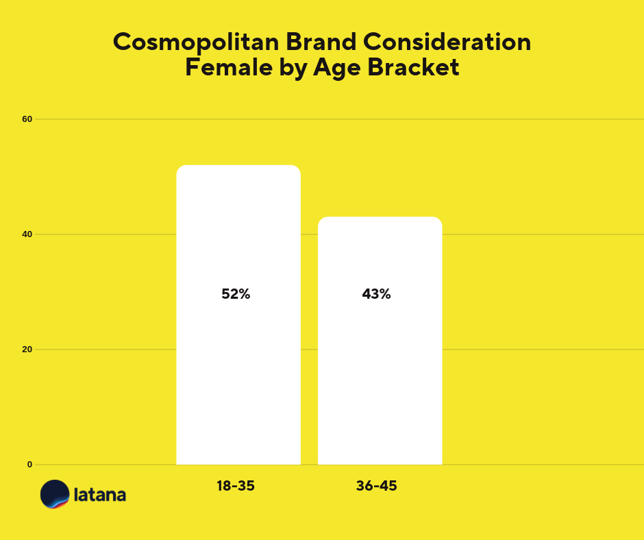 Cosmopolitan Brand Consideration Female Age Brand Tracking Results