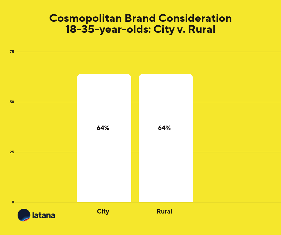 Cosmopolitan Brand Consideration Location Brand Tracking Results