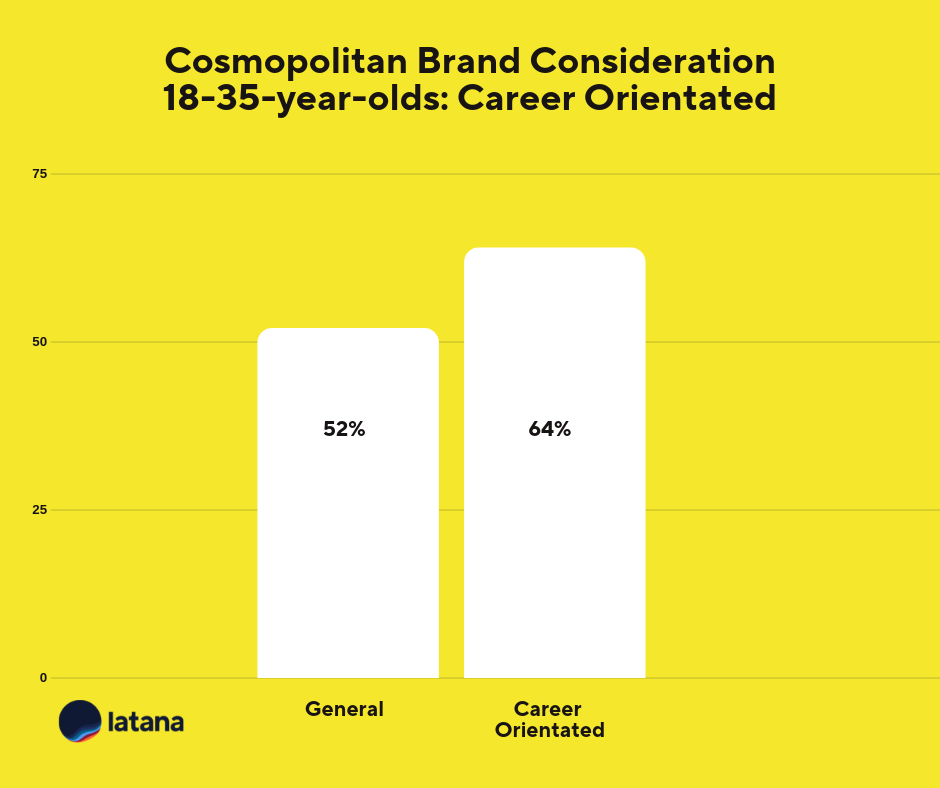 Cosmopolitan Brand Consideration Career Orientated Brand Tracking Results