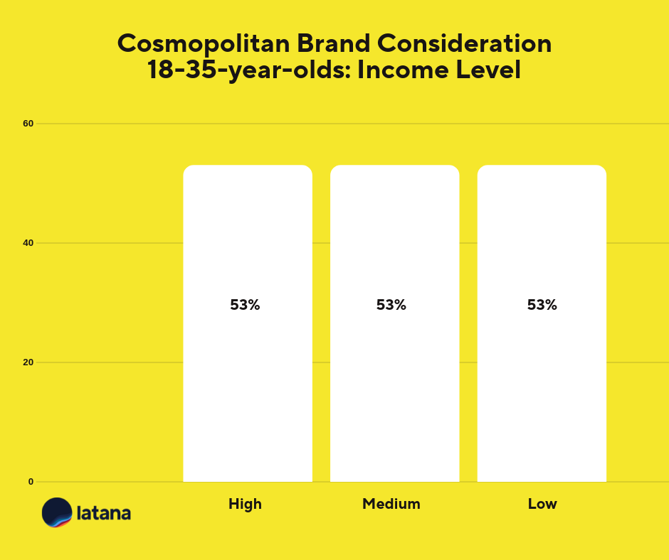Cosmopolitan Brand Consideration Income Brand Tracking Results