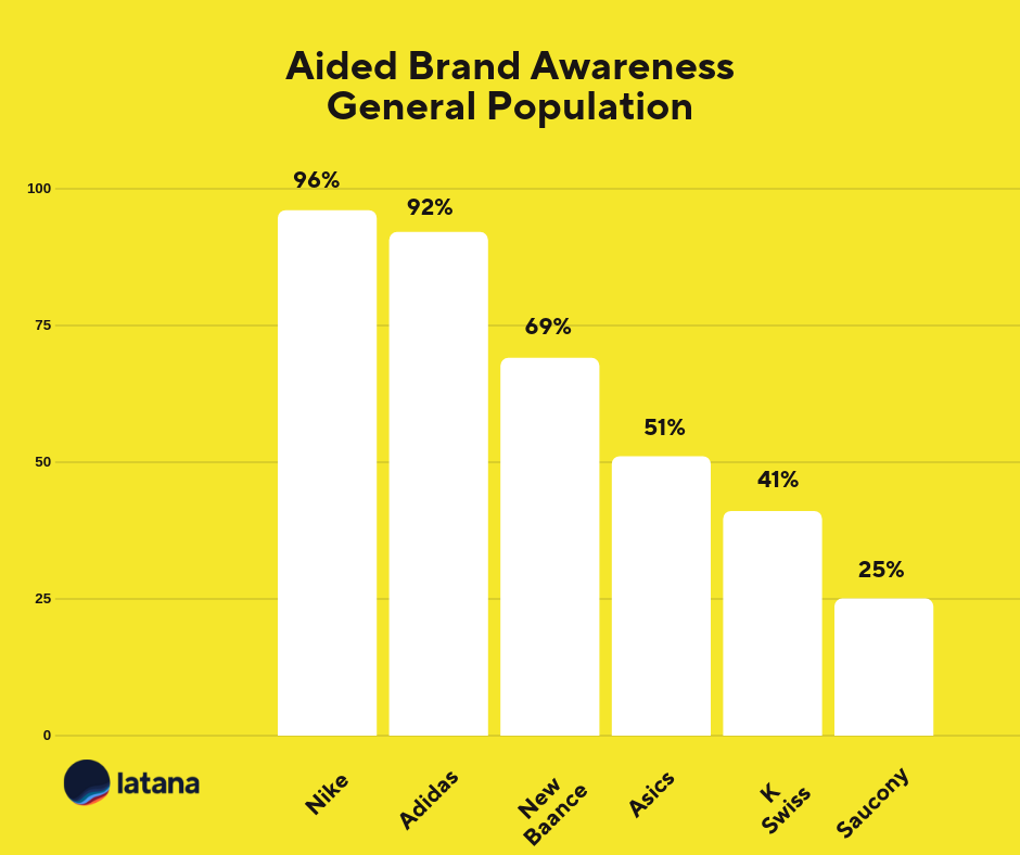 Brand Manager Key Insights (From the Top Sneaker Brands)