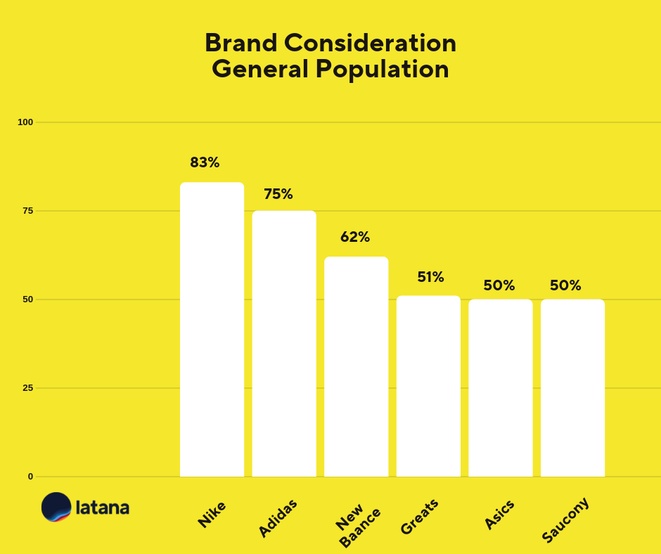 Brand Consideration General Population Sneaker Brands