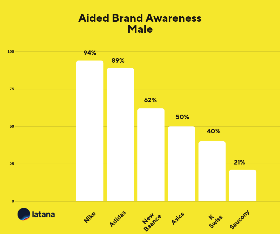 Aided Brand Awareness Male Sneaker Brands Brand Tracking Results
