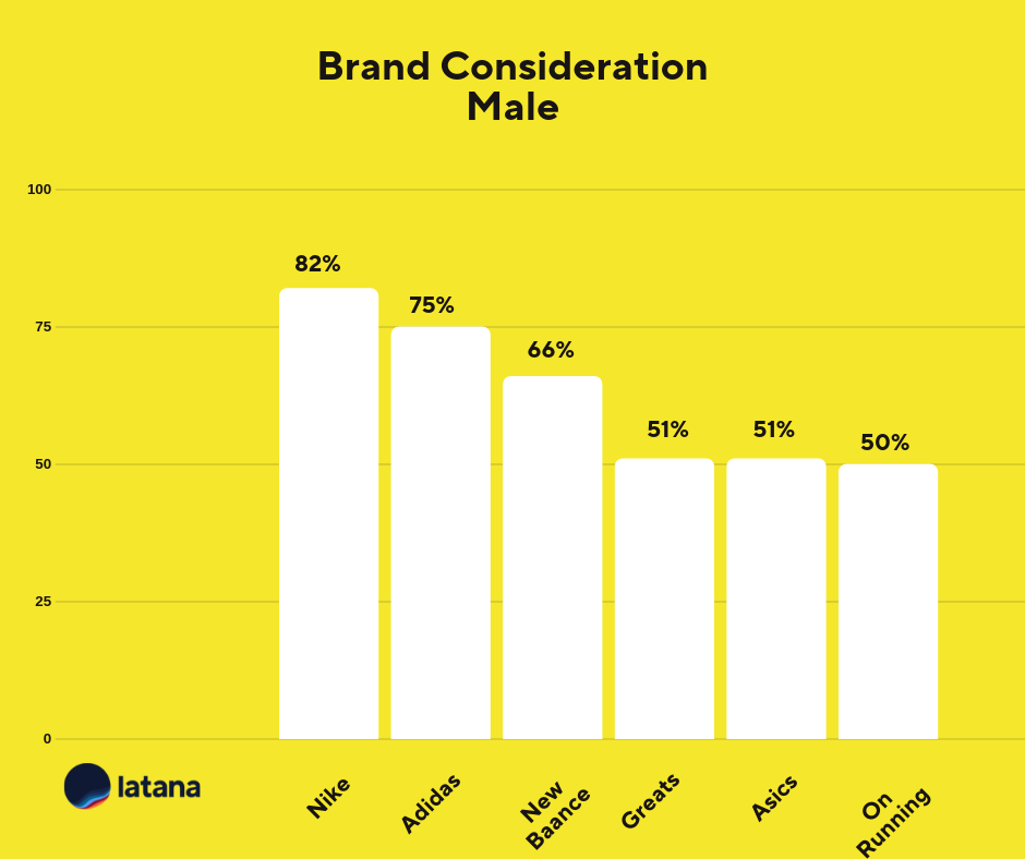 Brand Consideration Male Sneaker Brands Brand Tracking Results