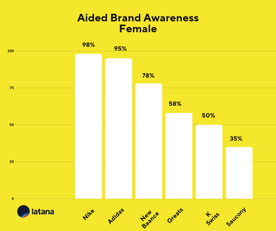 Aided Brand Awareness Female Sneaker Brands Brand Tracking Results
