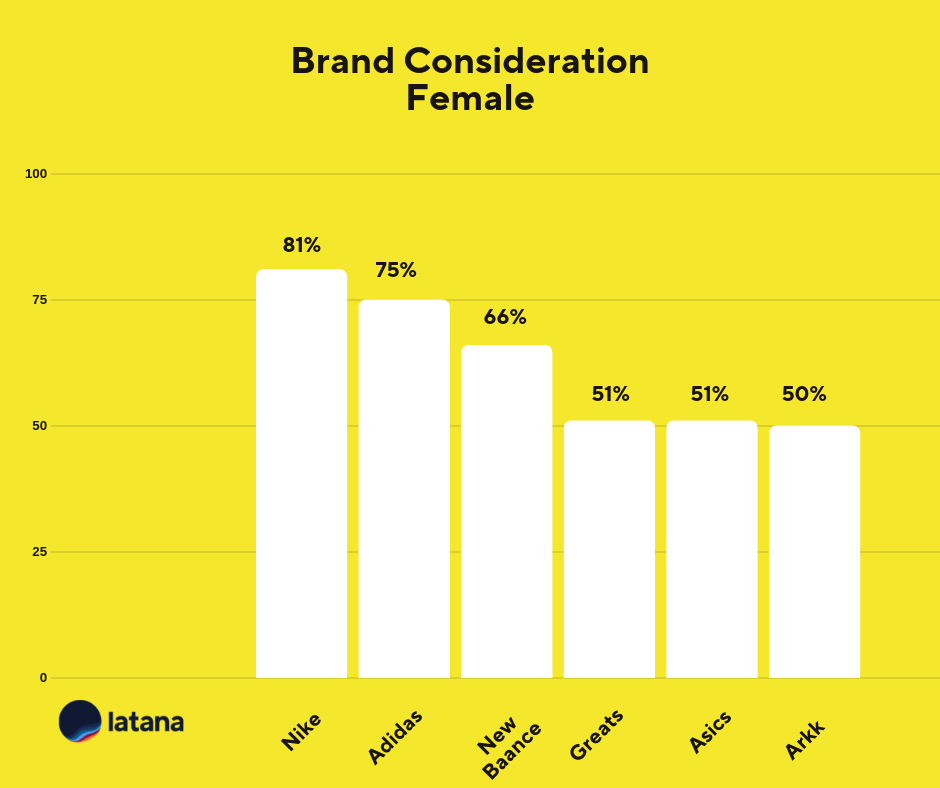 Brand Consideration Female Sneaker Brands Brand Tracking Results