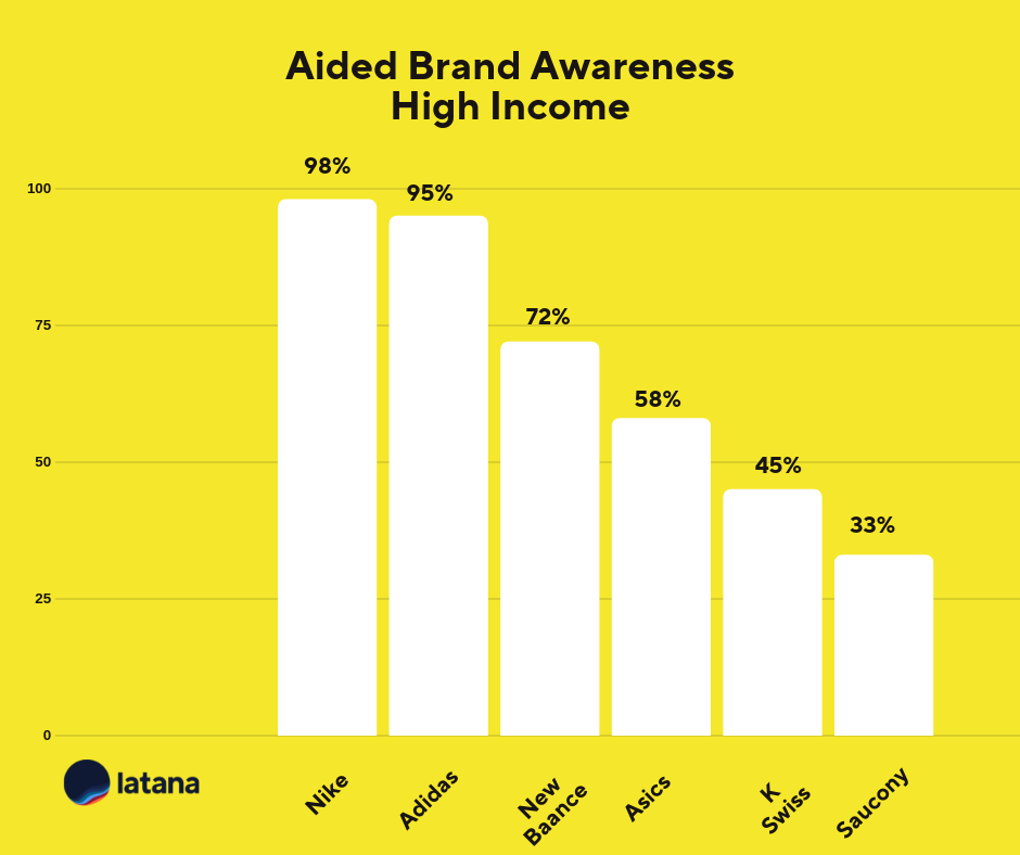Aided Brand Awareness High Income Sneaker Brands Brand Tracking Results