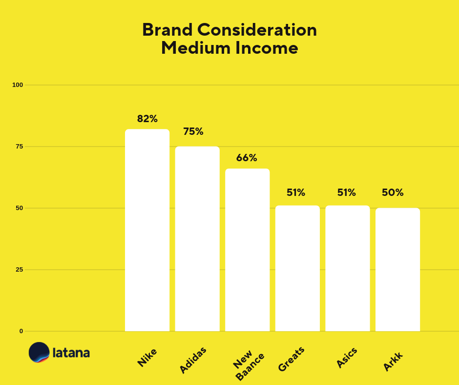 Brand Consideration Medium Income Sneaker Brands Brand Tracking Results