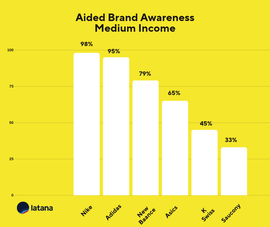 Aided Brand Awareness Medium Income Sneaker Brands Brand Tracking Results