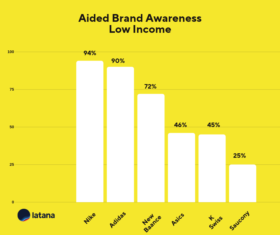 Aided Brand Awareness Low Income Sneaker Brands Brand Tracking Results