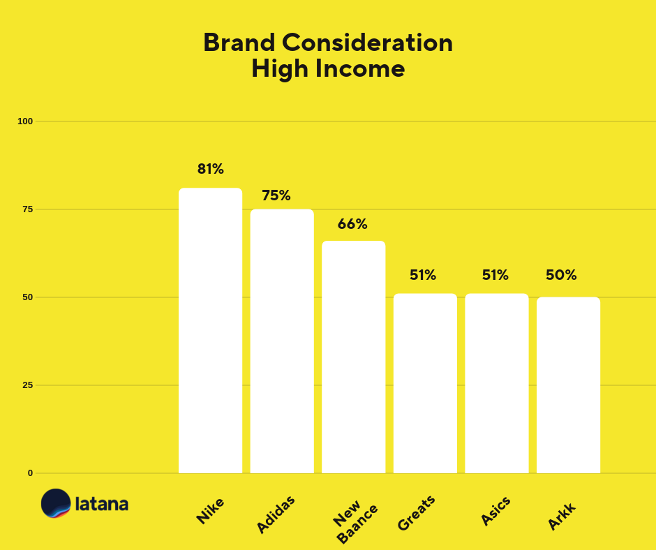 Brand Consideration High Income Sneaker Brands Brand Tracking Results