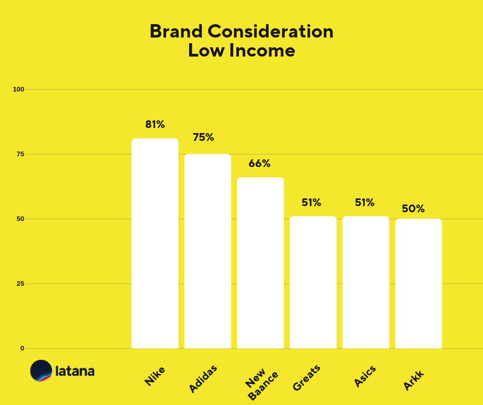 Brand Consideration Low Income Sneaker Brands Brand Tracking Results