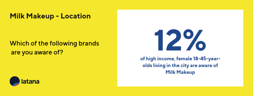 Milk Makeup Brand Awareness  Location Brand Tracking Results