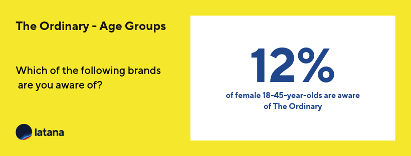 The Ordinary Brand Awareness 18-45-year-olds Brand Tracking Results