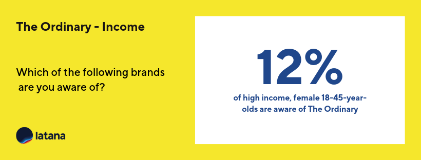 The Ordinary Brand Awareness High Income Brand Tracking Results
